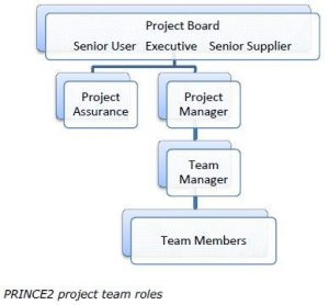 prince2 and scrum