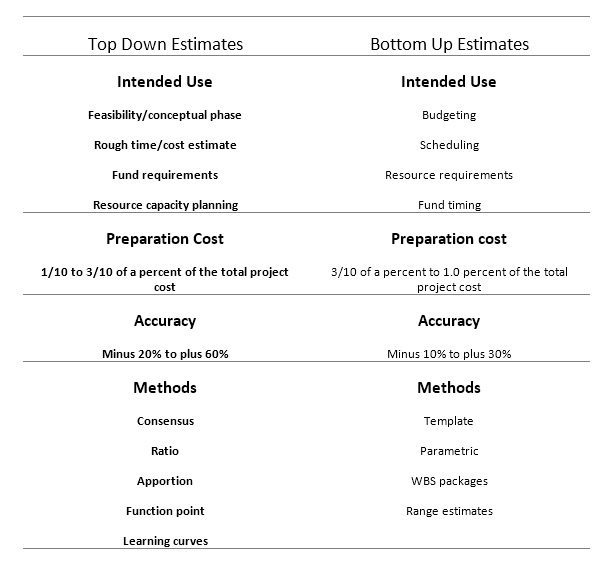 bottom up estimates