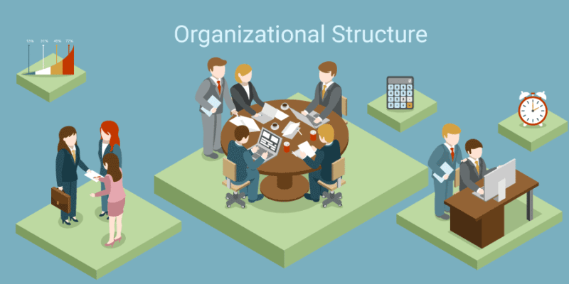 organizational structure and the affect on The organizational structure prescribes the grouping of organizational members into departments and departments into an organization the organizational structure identifies the systems for coordination, communication and integration of efforts made by organizational members across the organization.