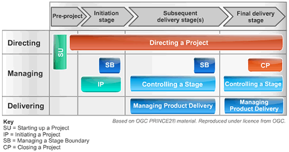 prince2 terms of reference template - ape project management the punctuated equilibrium model